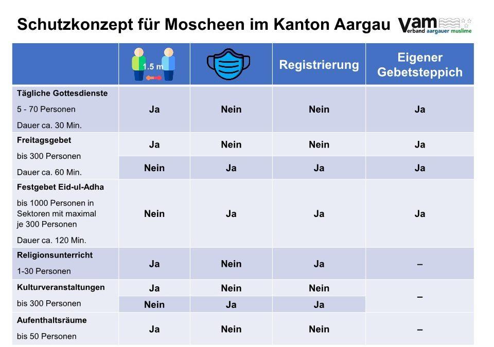 Neues Schutzkonzept für Moscheen im Kanton Aargau