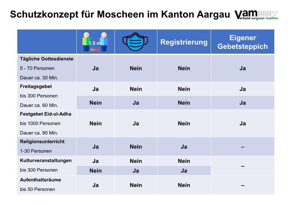 Überarbeitetes Schutzkonzept für Moscheen im Kanton Aargau